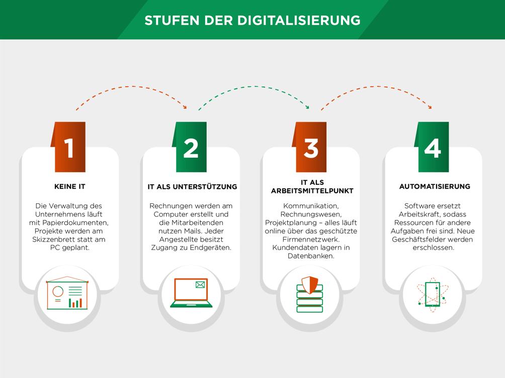 stufen der digitalisierung